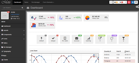 metis free bootstrap admin dashboard template